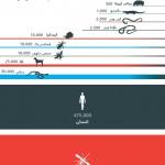 انسانوں کا سب سے بڑا قاتل کون؟