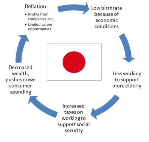 کم ترین شرح پیدائش،جاپان کی آبادی میں 2018 کے دوران ریکارڈ کمی
